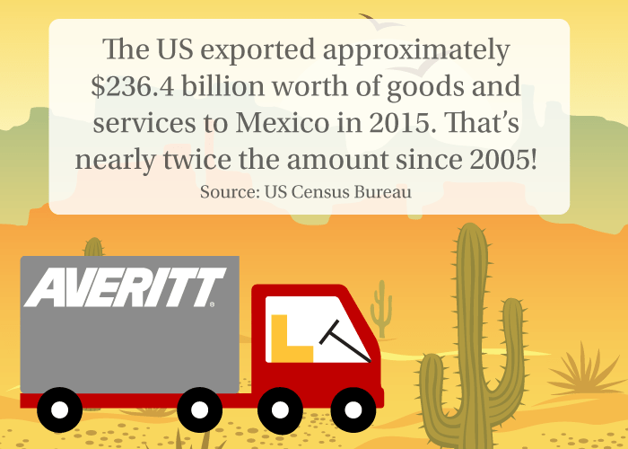 How much did the united states export to Mexico in 2015?