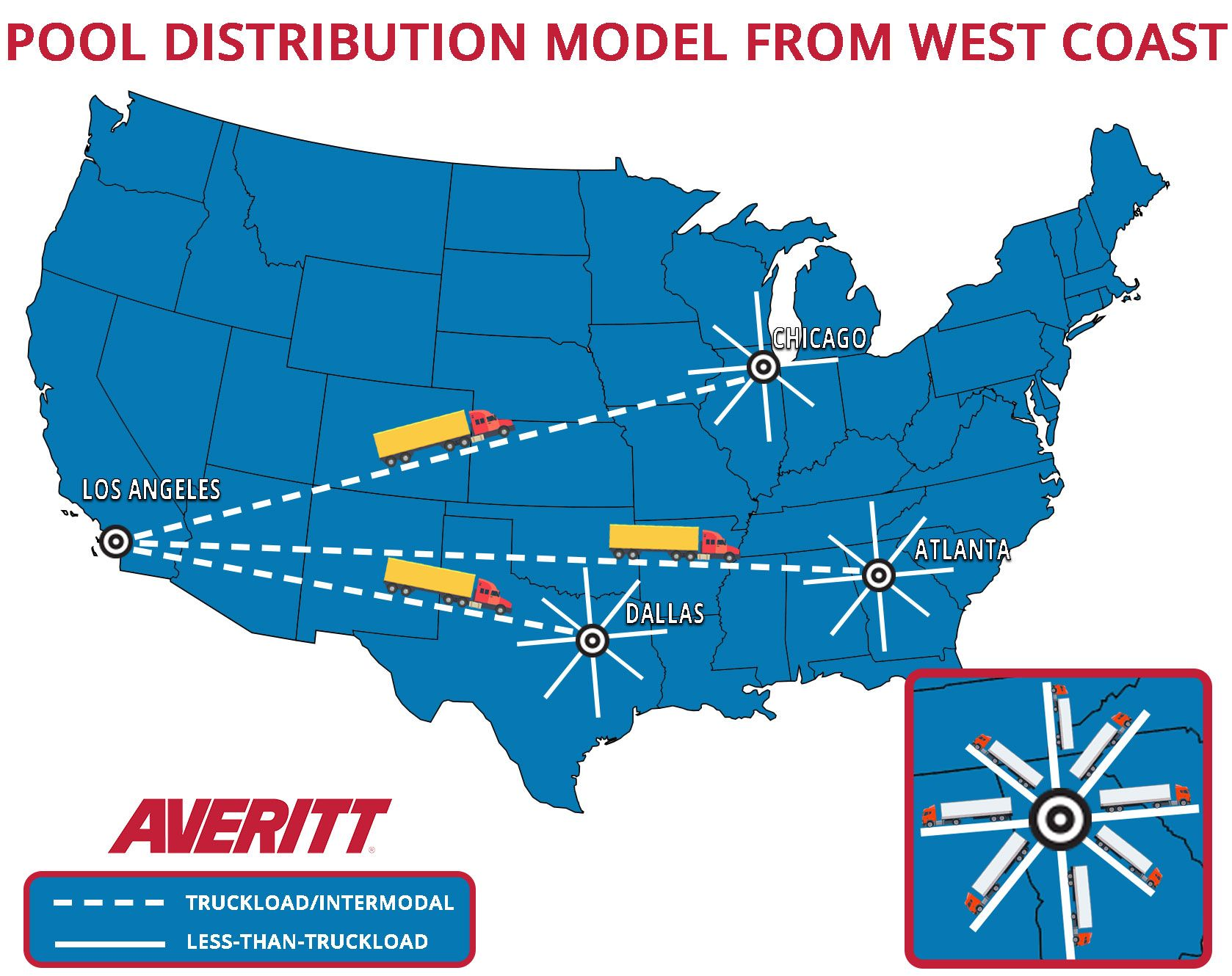 Example of a pool distribution supply chain strategy from the West Coast