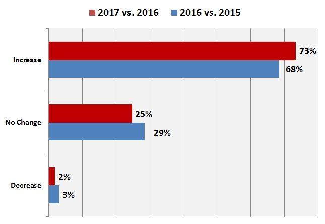 Shipment Increase Decrease Graph.jpg
